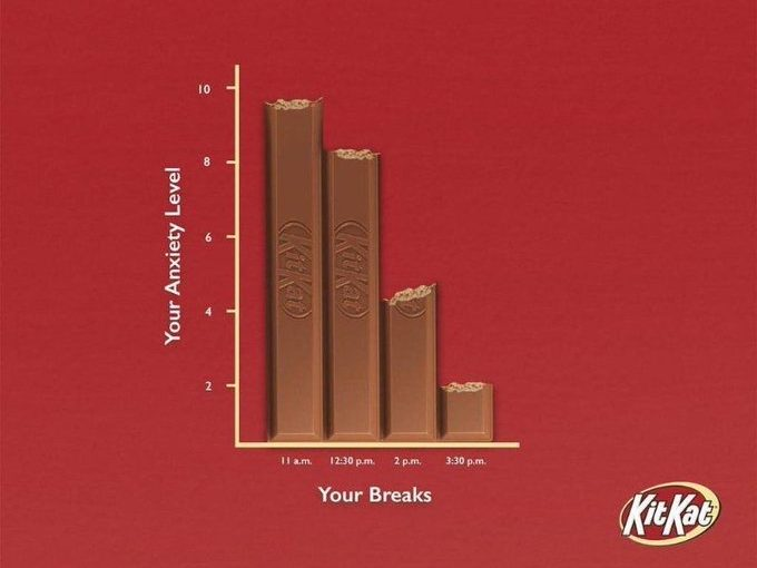 More breaks, more KitKat, less anxiety